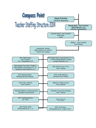 School staffing structure