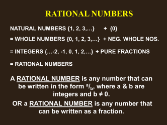 Intro to Rational Numbers