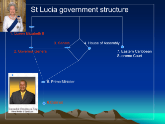 St. Lucia government